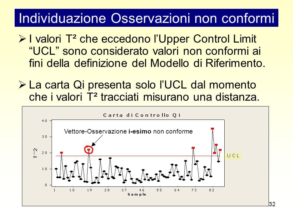 32  I valori T² che eccedono l'Upper Control Limit UCL sono considerato valori non conformi ai fini della definizione del Modello di Riferimento.
