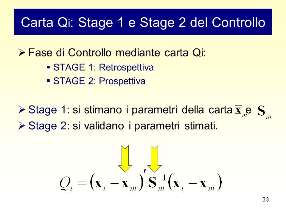 33 Carta Q i : Stage 1 e Stage 2 del Controllo  Fase di Controllo mediante carta Qi:  STAGE 1: Retrospettiva  STAGE 2: Prospettiva  Stage 1: si stimano i parametri della carta e  Stage 2: si validano i parametri stimati.