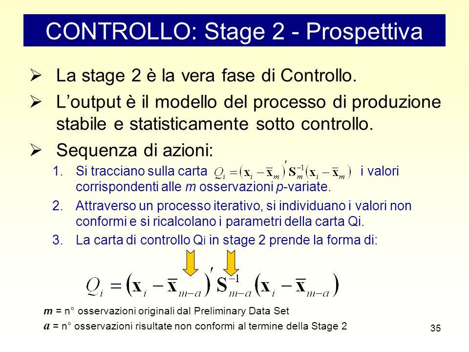 35 CONTROLLO: Stage 2 - Prospettiva  La stage 2 è la vera fase di Controllo.