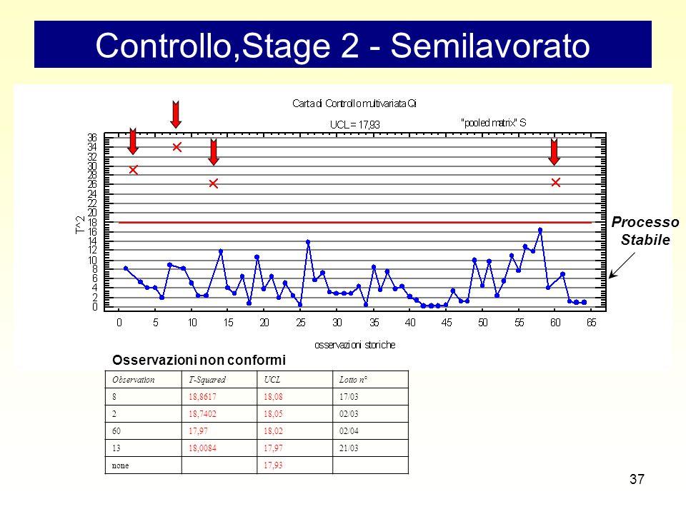 37 Controllo,Stage 2 - Semilavorato ObservationT-SquaredUCLLotto n° 818,861718,0817/03 218,740218,0502/03 6017,9718,0202/04 1318,008417,9721/03 none17,93 Osservazioni non conformi ProcessoStabile