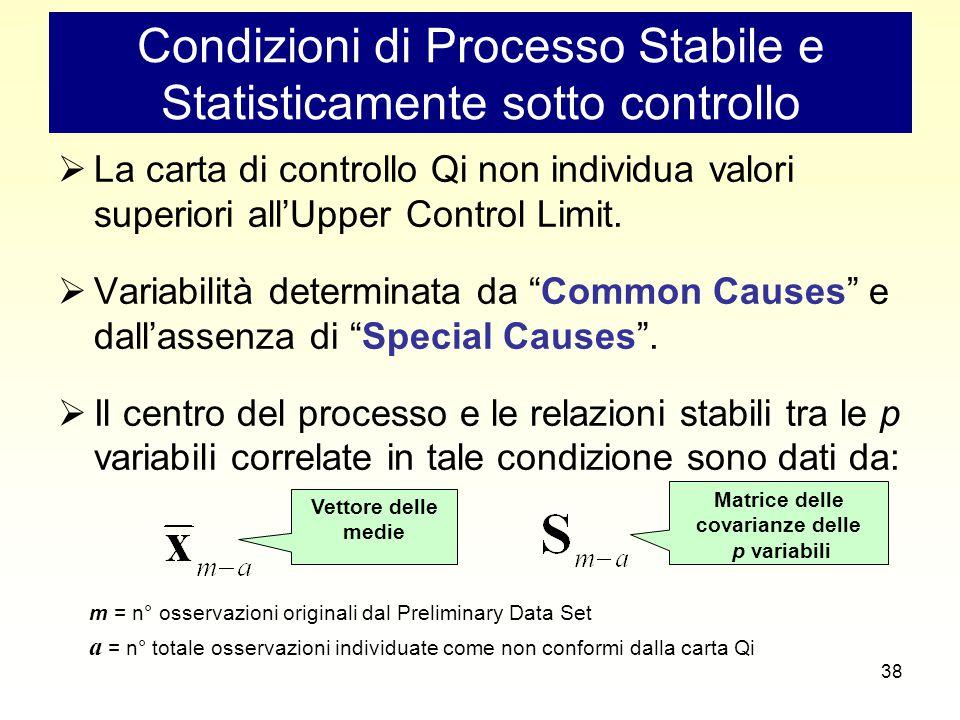 38 Condizioni di Processo Stabile e Statisticamente sotto controllo  La carta di controllo Qi non individua valori superiori all'Upper Control Limit.