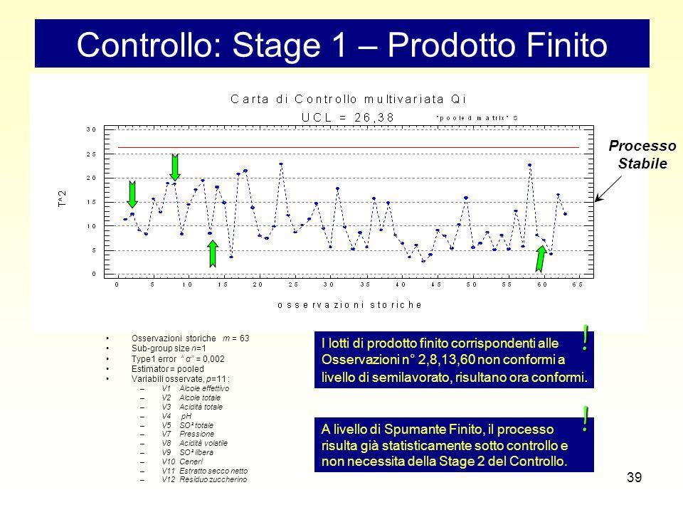 39 Controllo: Stage 1 – Prodotto Finito Osservazioni storiche m = 63 Sub-group size n=1 Type1 error α = 0,002 Estimator = pooled Variabili osservate, p=11 : –V1 Alcole effettivo –V2 Alcole totale –V3 Acidità totale –V4 pH –V5 SO² totale –V7 Pressione –V8 Acidità volatile –V9 SO² libera –V10 Ceneri –V11 Estratto secco netto –V12 Residuo zuccherino I lotti di prodotto finito corrispondenti alle Osservazioni n° 2,8,13,60 non conformi a livello di semilavorato, risultano ora conformi.