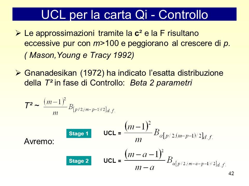 42 UCL per la carta Qi - Controllo  Le approssimazioni tramite la c² e la F risultano eccessive pur con m>100 e peggiorano al crescere di p.