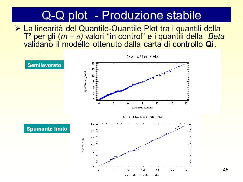 45 Q-Q plot - Produzione stabile  La linearità del Quantile-Quantile Plot tra i quantili della T² per gli (m – a ) valori in control e i quantili della Beta validano il modello ottenuto dalla carta di controllo Qi.