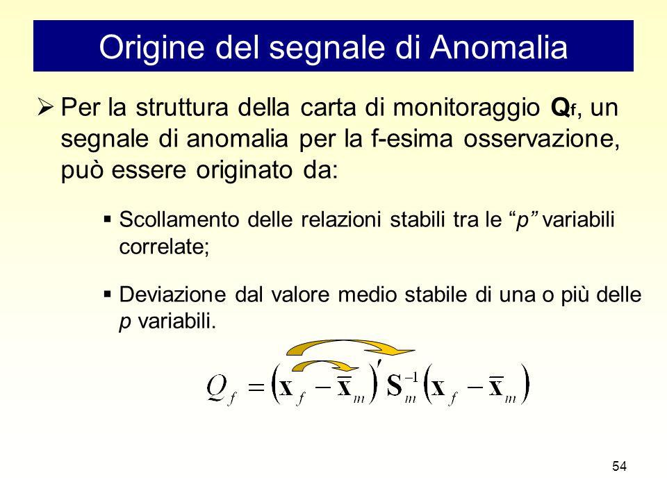 54 Origine del segnale di Anomalia  Per la struttura della carta di monitoraggio Q f, un segnale di anomalia per la f-esima osservazione, può essere originato da:  Scollamento delle relazioni stabili tra le p variabili correlate;  Deviazione dal valore medio stabile di una o più delle p variabili.