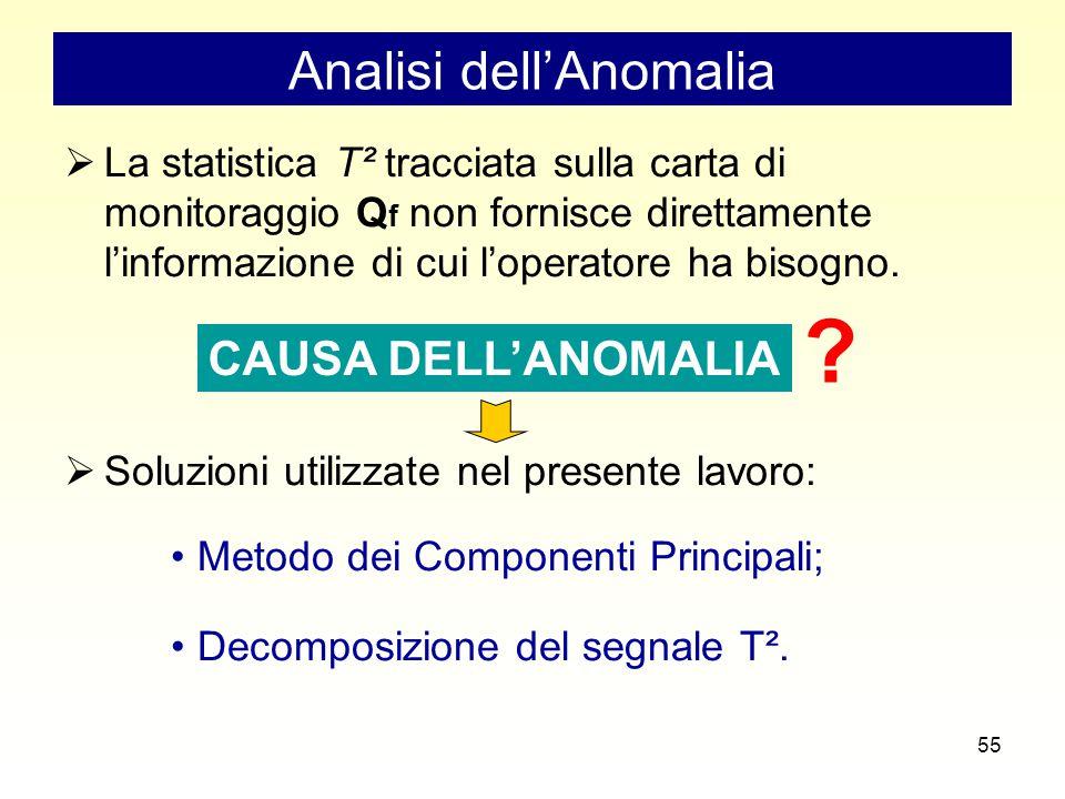 55 Analisi dell'Anomalia  La statistica T² tracciata sulla carta di monitoraggio Q f non fornisce direttamente l'informazione di cui l'operatore ha bisogno.