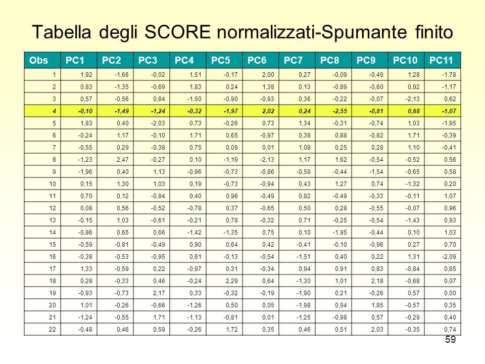 59 Tabella degli SCORE normalizzati-Spumante finito ObsPC1PC2PC3PC4PC5PC6PC7PC8PC9PC10PC11 11,92-1,66-0,021,51-0,172,000,27-0,09-0,491,28-1,78 20,83-1,35-0,691,830,241,380,13-0,89-0,600,92-1,17 30,57-0,560,84-1,50-0,90-0,930,36-0,22-0,07-2,130,62 4-0,10-1,49-1,24-0,32-1,972,020,24-2,55-0,810,68-1,07 51,830,40-2,030,73-0,260,731,34-0,31-0,741,03-1,95 6-0,241,17-0,101,710,65-0,970,380,88-0,821,71-0,39 7-0,550,29-0,380,750,090,011,080,250,281,10-0,41 8-1,232,47-0,270,10-1,19-2,131,171,62-0,54-0,520,56 9-1,960,401,13-0,96-0,73-0,86-0,59-0,44-1,54-0,650,58 100,151,301,030,19-0,73-0,940,431,270,74-1,320,20 110,700,12-0,840,400,96-0,490,82-0,49-0,33-0,111,07 120,080,56-0,52-0,780,37-0,650,500,28-0,55-0,070,96 13-0,151,03-0,61-0,210,78-0,320,71-0,25-0,54-1,430,93 14-0,860,650,66-1,42-1,350,750,10-1,95-0,440,101,03 15-0,59-0,81-0,490,900,640,42-0,41-0,10-0,960,270,70 16-0,38-0,53-0,950,61-0,13-0,54-1,510,400,221,31-2,09 171,33-0,590,22-0,970,31-0,340,940,910,83-0,840,65 180,28-0,330,46-0,242,290,64-1,301,012,18-0,680,07 19-0,93-0,732,170,33-0,32-0,19-1,900,21-0,260,570,00 201,01-0,26-0,66-1,260,500,05-1,980,941,85-0,570,35 21-1,24-0,551,71-1,13-0,810,01-1,25-0,980,57-0,290,40 22-0,480,460,59-0,261,720,350,460,512,03-0,350,74