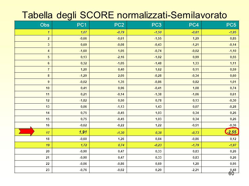 60 Tabella degli SCORE normalizzati-Semilavorato ObsPC1PC2PC3PC4PC5 11,07-0,79-1,50-0,61-1,95 2-0,66-0,61-1,551,290,85 30,69-0,08-0,43-1,21-0,14 4-1,601,05-0,74-0,02-1,10 50,13-2,16-1,020,990,55 60,32-1,05-1,481,331,11 71,200,401,620,110,59 8-1,292,05-0,28-0,340,60 9-0,021,35-0,860,821,01 100,410,96-0,411,080,74 110,21-0,14-1,38-1,060,61 12-1,820,500,780,13-0,30 130,06-1,131,430,07-0,28 140,75-0,451,030,340,26 150,75-0,451,030,340,26 16-0,62-0,221,22-0,51-0,36 17 1,91 -1,300,38-0,73 -2,55 18-0,601,260,84-0,860,12 191,720,74-0,23-1,79-1,97 20-0,900,470,330,830,26 21-0,900,470,330,830,26 22-0,06-0,860,691,200,95 23-0,76-0,020,20-2,210,48