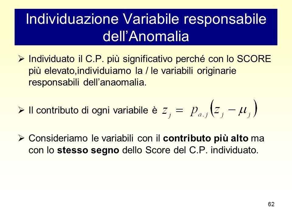 62 Individuazione Variabile responsabile dell'Anomalia  Individuato il C.P.