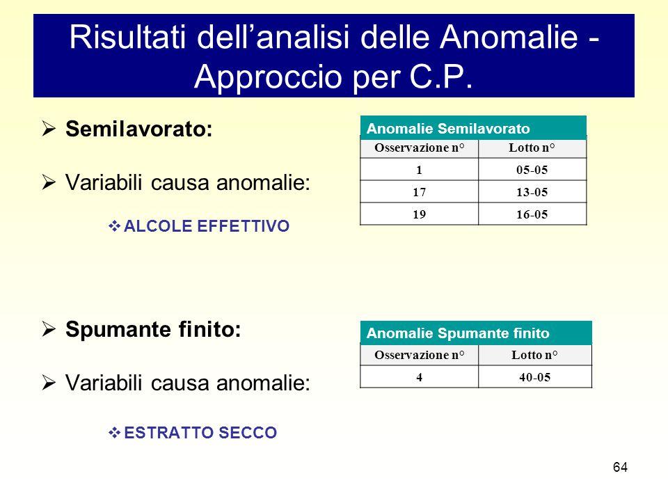 64 Risultati dell'analisi delle Anomalie - Approccio per C.P.