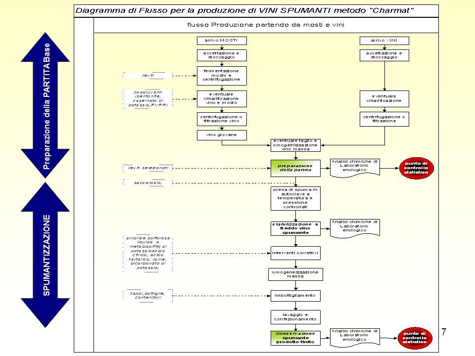 8 Le variabili oggetto di studio Denominazione variabileAcronimoUnità di misura Alcole effettivo (o titolo alcolometrico) V1% vol.