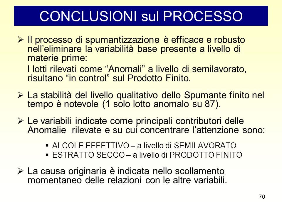 70 CONCLUSIONI sul PROCESSO  Il processo di spumantizzazione è efficace e robusto nell'eliminare la variabilità base presente a livello di materie prime: I lotti rilevati come Anomali a livello di semilavorato, risultano in control sul Prodotto Finito.