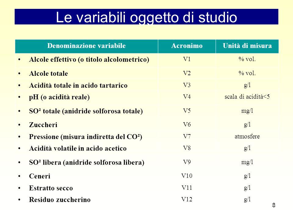 9 La Raccolta dei dati e il Campione  Produzione Luglio 2003-Luglio 2005.
