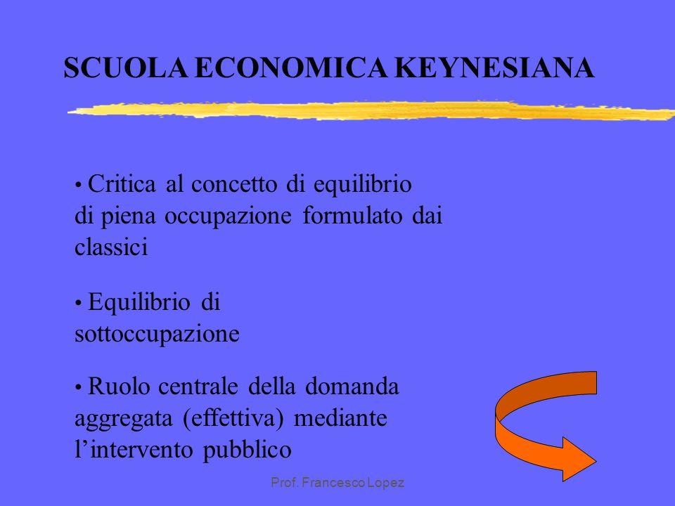 Prof. Francesco Lopez SCUOLA ECONOMICA KEYNESIANA L'offerta dipende dalla domanda Ruolo centrale del moltiplicatore della domanda aggregata (effettiva