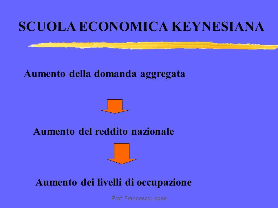 Prof. Francesco Lopez SCUOLA ECONOMICA KEYNESIANA Critica al concetto di equilibrio di piena occupazione formulato dai classici Equilibrio di sottoccu