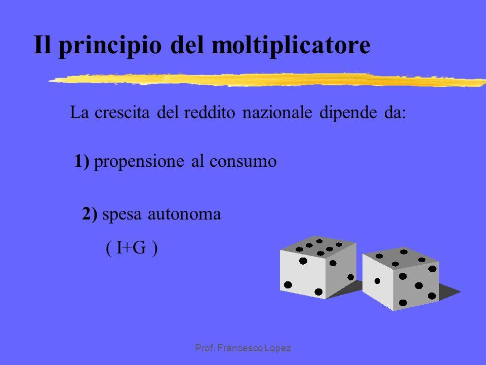Prof. Francesco Lopez FORMULA DEL MOLTIPLICATORE K = 1/1-c A = G+I ^Y=K* ^A