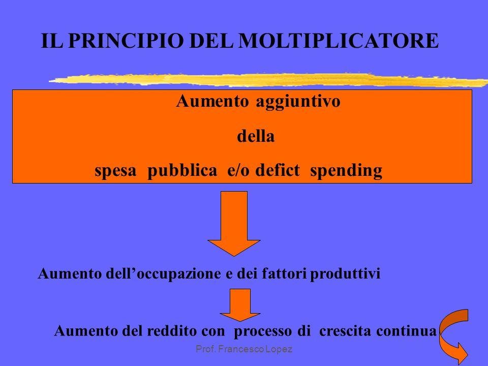 Prof. Francesco Lopez Il principio del moltiplicatore La crescita del reddito nazionale dipende da: 1) propensione al consumo 2) spesa autonoma ( I+G