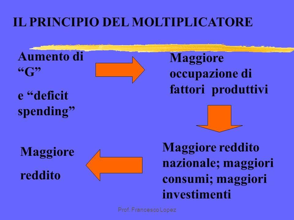 Prof. Francesco Lopez IL PRINCIPIO DEL MOLTIPLICATORE Aumento aggiuntivo della spesa pubblica e/o defict spending Aumento dell'occupazione e dei fatto