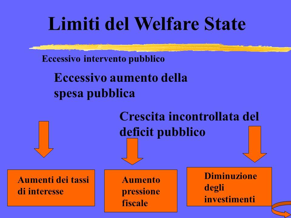 Prof. Francesco Lopez INTERVENTO DELLO STATO WELFARE STATE STATO SOCIALE Eccessivo Stato sociale comporta l'assistenzialismo