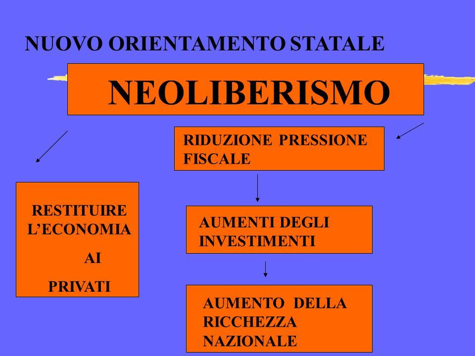 Prof. Francesco Lopez LIMITI DEL WELFARE STATE Generazione di inflazione Espansione continua della Spesa pubblica Crisi fiscale dello Stato