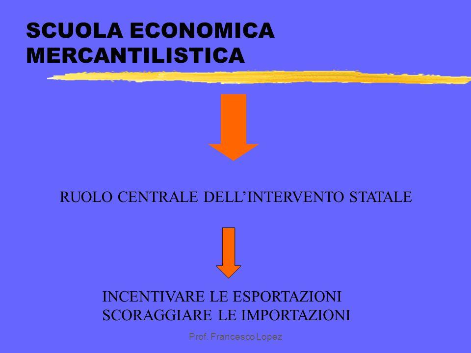 Prof. Francesco Lopez EVOLUZIONE DELL'INTERVENTO DELLO STATO IN ECONOMIA zScuola economica mercantilistica zScuola economica classica zScuola economic