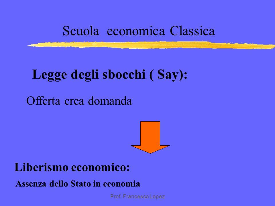 Prof. Francesco Lopez SCUOLA ECONOMICA CLASSICA zEquilibrio spontaneo di piena occupazione dei fattori produttivi causato dall'esistenza di un mercato