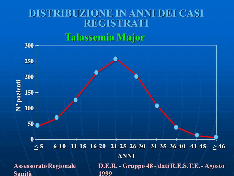 0 50 100 150 200 250 300 Talassemia Major Assessorato Regionale Sanità D.E.R. - Gruppo 48 - dati R.E.S.T.E. - Agosto 1999 DISTRIBUZIONE IN ANNI DEI CA
