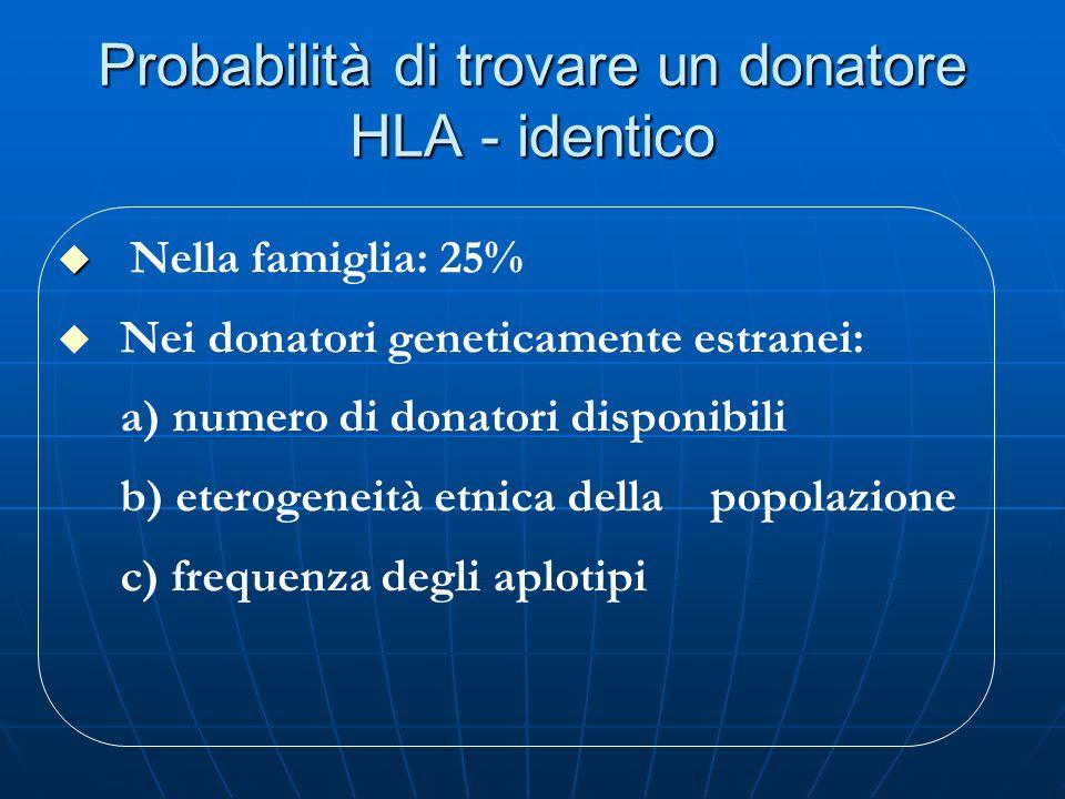 Probabilità di trovare un donatore HLA - identico   Nella famiglia: 25% u u Nei donatori geneticamente estranei: a) numero di donatori disponibili b