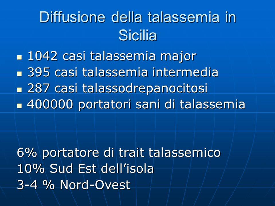 Diffusione della talassemia in Sicilia 1042 casi talassemia major 1042 casi talassemia major 395 casi talassemia intermedia 395 casi talassemia interm