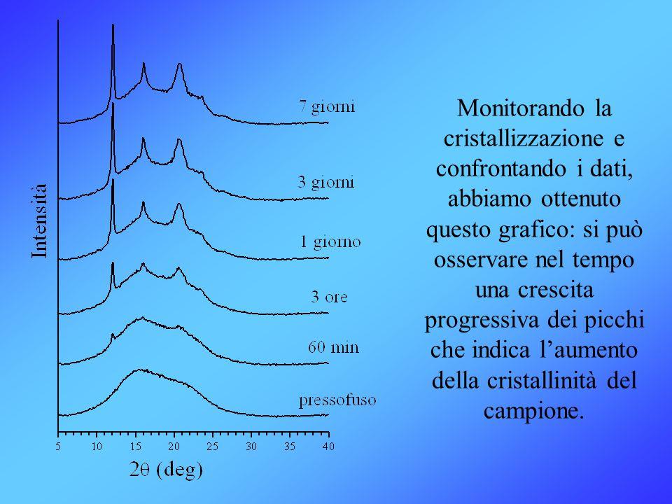 Monitorando la cristallizzazione e confrontando i dati, abbiamo ottenuto questo grafico: si può osservare nel tempo una crescita progressiva dei picch