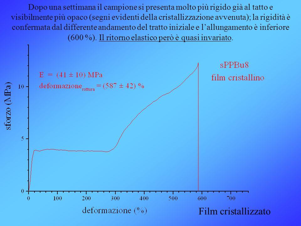Film cristallizzato Dopo una settimana il campione si presenta molto più rigido già al tatto e visibilmente più opaco (segni evidenti della cristalliz