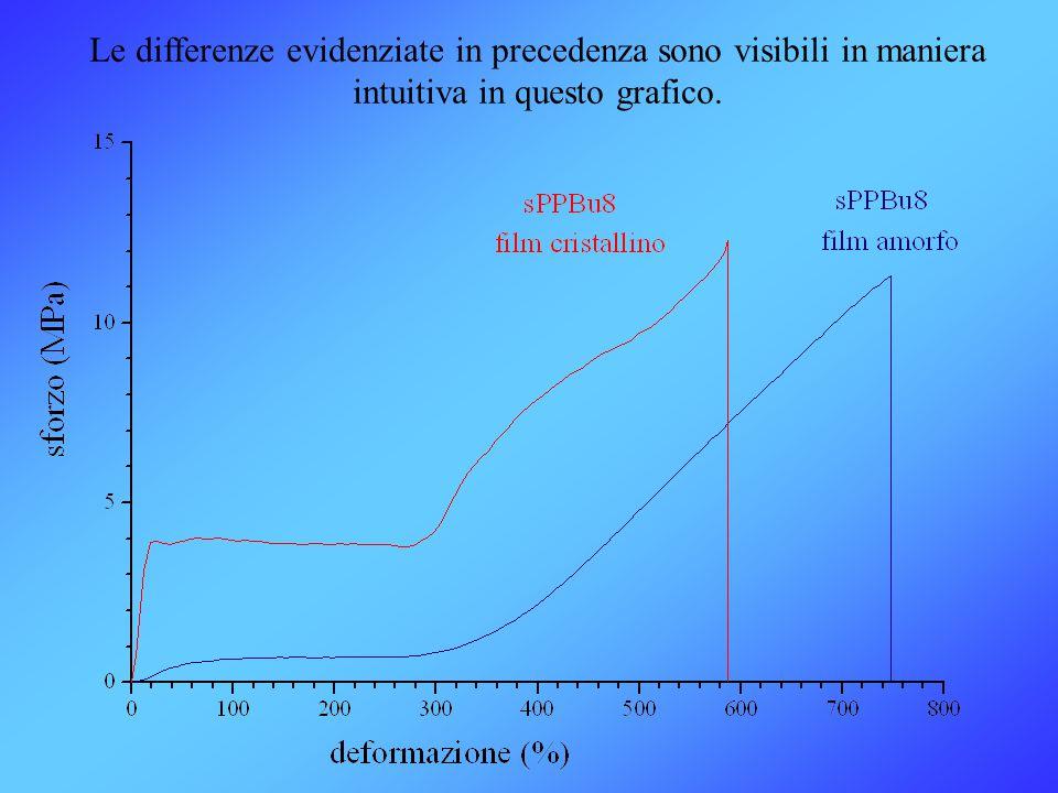 Le differenze evidenziate in precedenza sono visibili in maniera intuitiva in questo grafico.