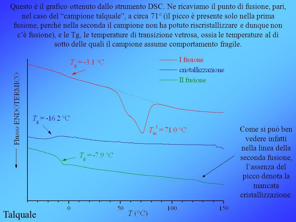 """Questo è il grafico ottenuto dallo strumento DSC. Ne ricaviamo il punto di fusione, pari, nel caso del """"campione talquale"""", a circa 71° (il picco è pr"""
