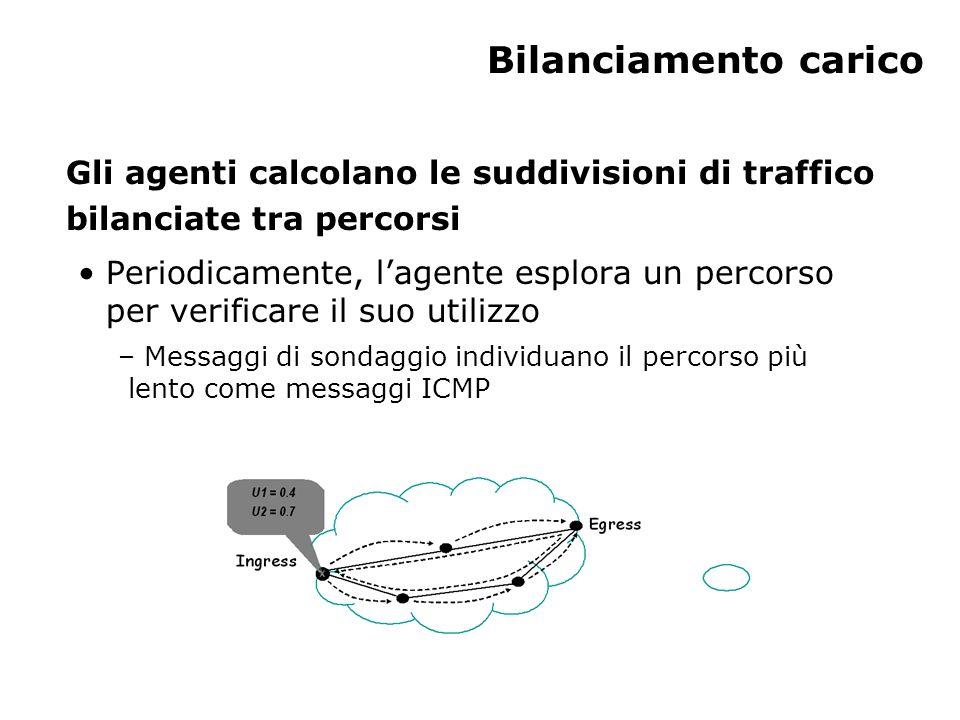 Bilanciamento carico Gli agenti calcolano le suddivisioni di traffico bilanciate tra percorsi Periodicamente, l'agente esplora un percorso per verificare il suo utilizzo – Messaggi di sondaggio individuano il percorso più lento come messaggi ICMP