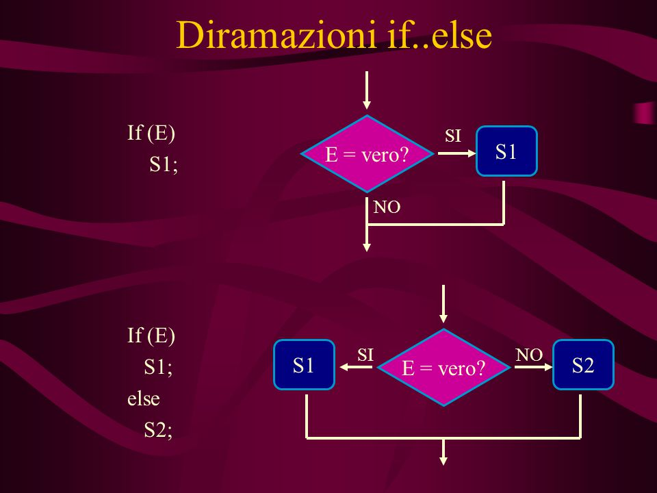 Diramazioni if..else If (E) { // statement composto S1; S2; } S1 E = vero.