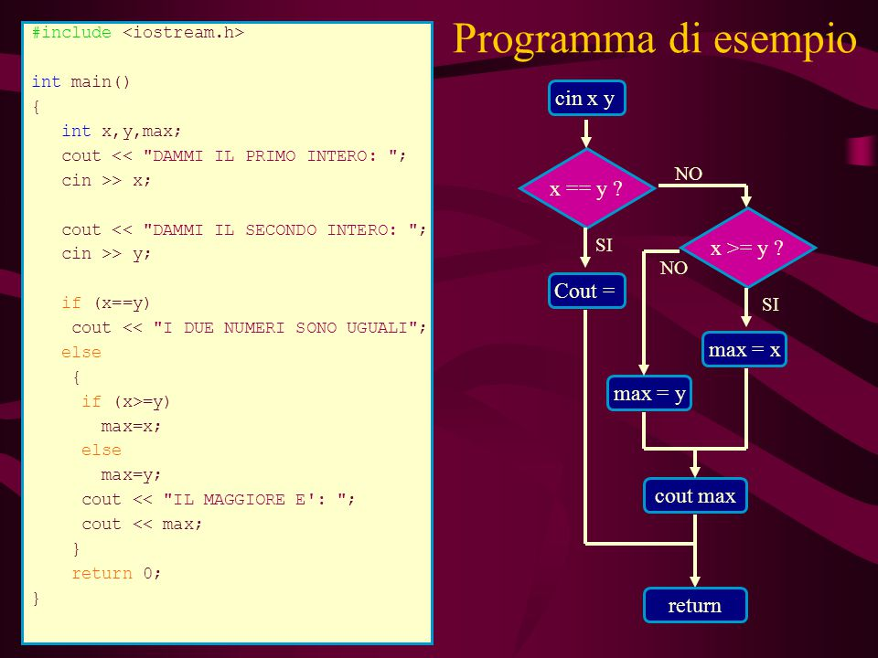 Programma di esempio Cout = x == y ? SI max = x x >= y ? cout max #include int main() { int x,y,max; cout <<