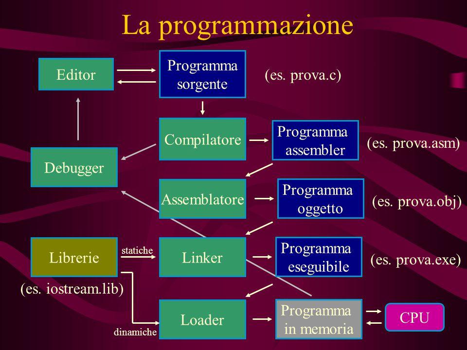 Debugger La programmazione Editor Programma sorgente (es. prova.c) Compilatore Programma assembler (es. prova.asm) Assemblatore Programma oggetto (es.