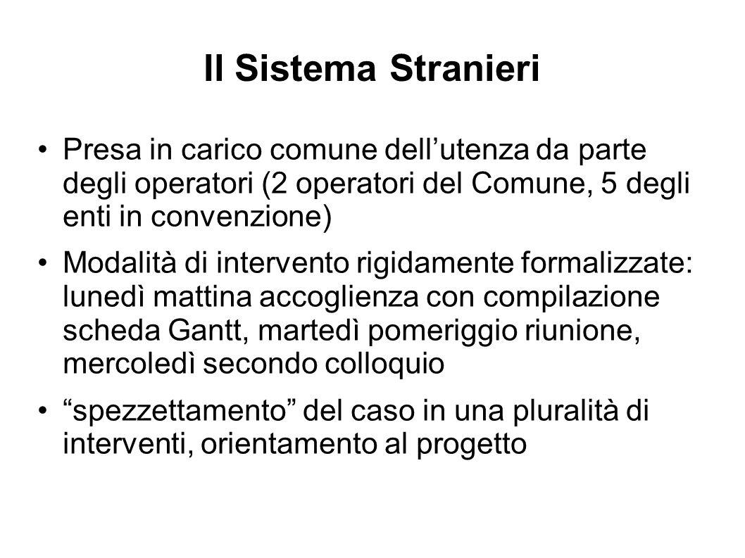 Il Sistema Stranieri Presa in carico comune dell'utenza da parte degli operatori (2 operatori del Comune, 5 degli enti in convenzione) Modalità di int