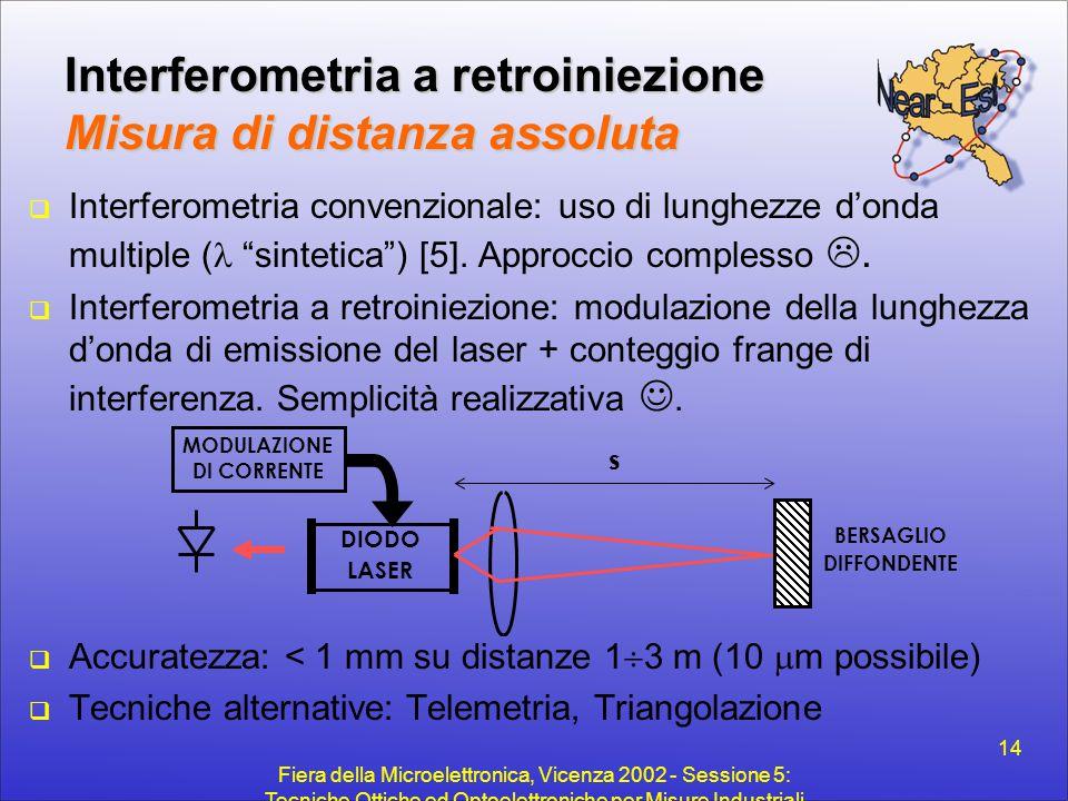 Fiera della Microelettronica, Vicenza 2002 - Sessione 5: Tecniche Ottiche ed Optoelettroniche per Misure Industriali 14 Interferometria a retroiniezio