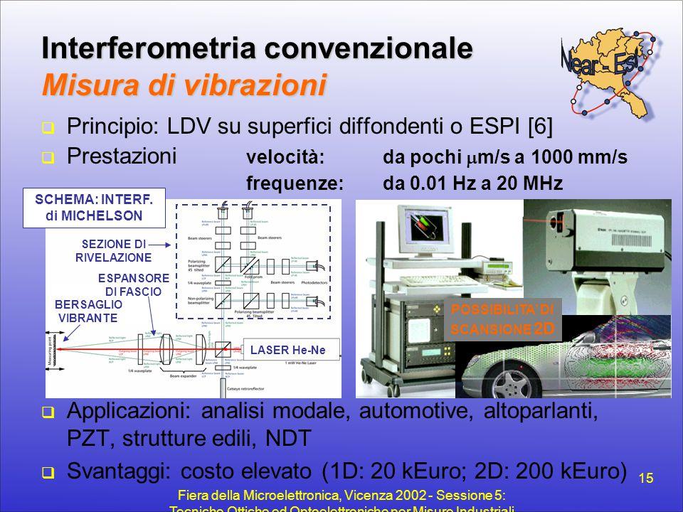 Fiera della Microelettronica, Vicenza 2002 - Sessione 5: Tecniche Ottiche ed Optoelettroniche per Misure Industriali 15 Interferometria convenzionale