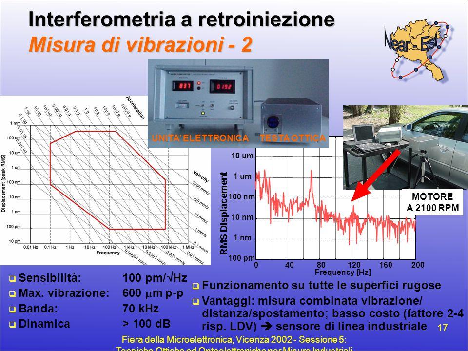 Fiera della Microelettronica, Vicenza 2002 - Sessione 5: Tecniche Ottiche ed Optoelettroniche per Misure Industriali 17 Interferometria a retroiniezio