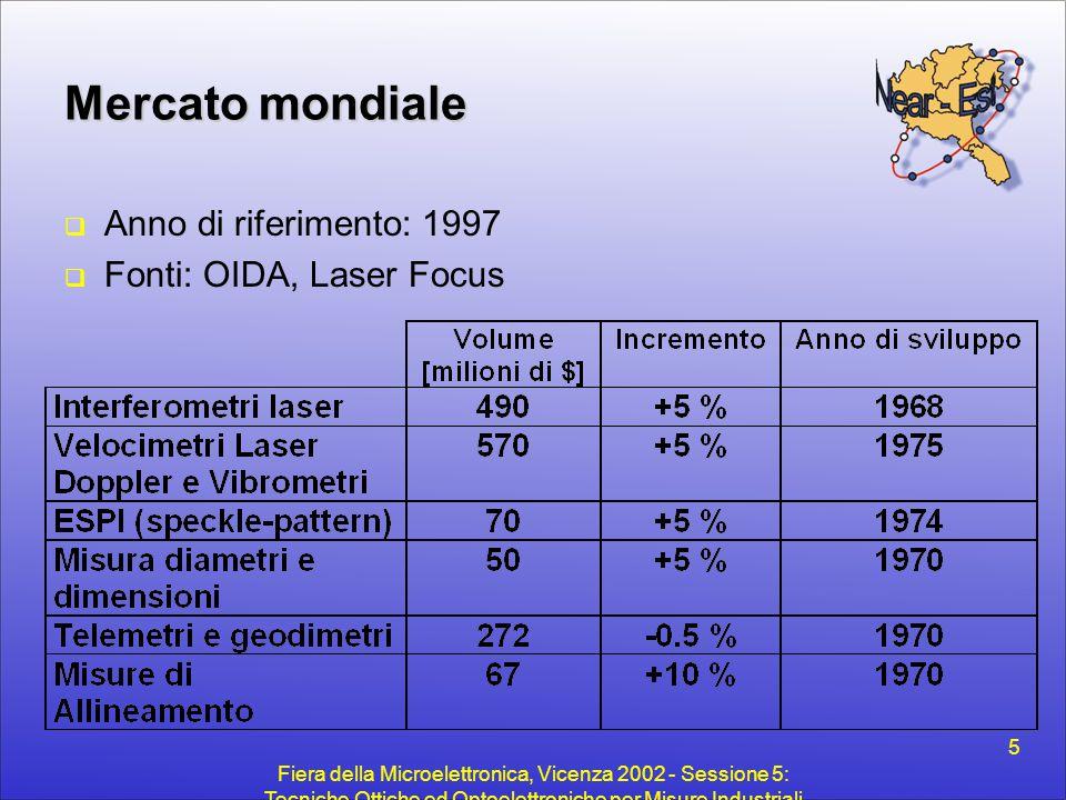 Fiera della Microelettronica, Vicenza 2002 - Sessione 5: Tecniche Ottiche ed Optoelettroniche per Misure Industriali 6 Interferometria Principio - 1  Interferometro ottico (lenti, specchi divisori di fascio) +  Luce di lettura (laser He-Ne: coerenza spaziale e temporale) =  Misura di spostamento con accuratezza e risoluzione < LASER BERSAGLIO SPECCHIO DIVISORE DI FASCIO FOTORIVELATORE FASCIO LASER Interferometro a configurazione Mach-Zehnder CAMMINO DI RIFERIMENTO CAMMINO DI MISURA