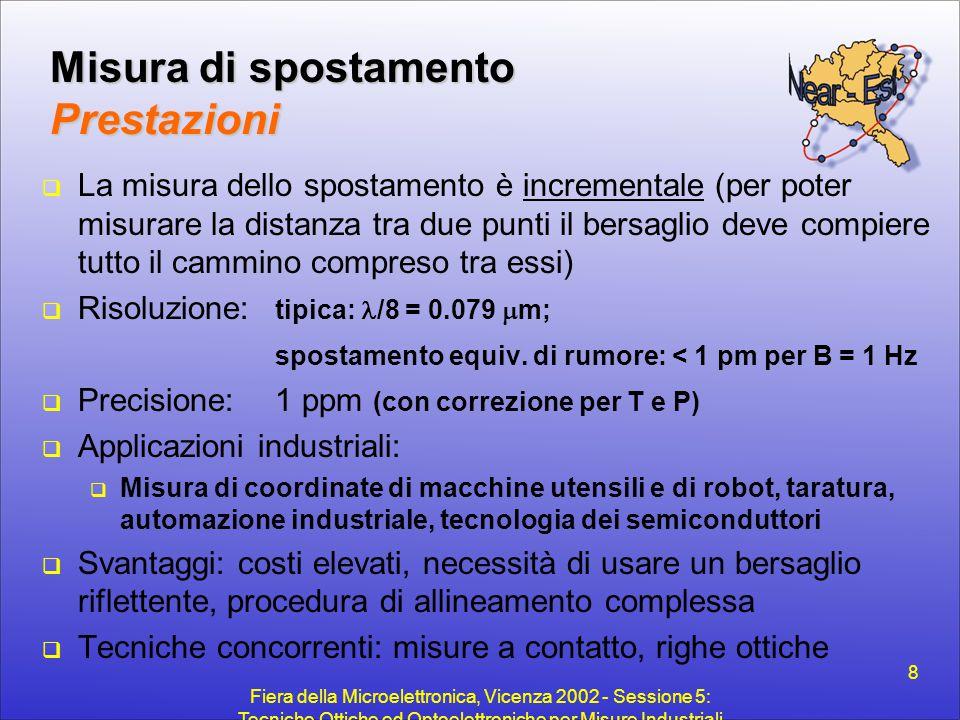 Fiera della Microelettronica, Vicenza 2002 - Sessione 5: Tecniche Ottiche ed Optoelettroniche per Misure Industriali 8 Misura di spostamento Prestazio