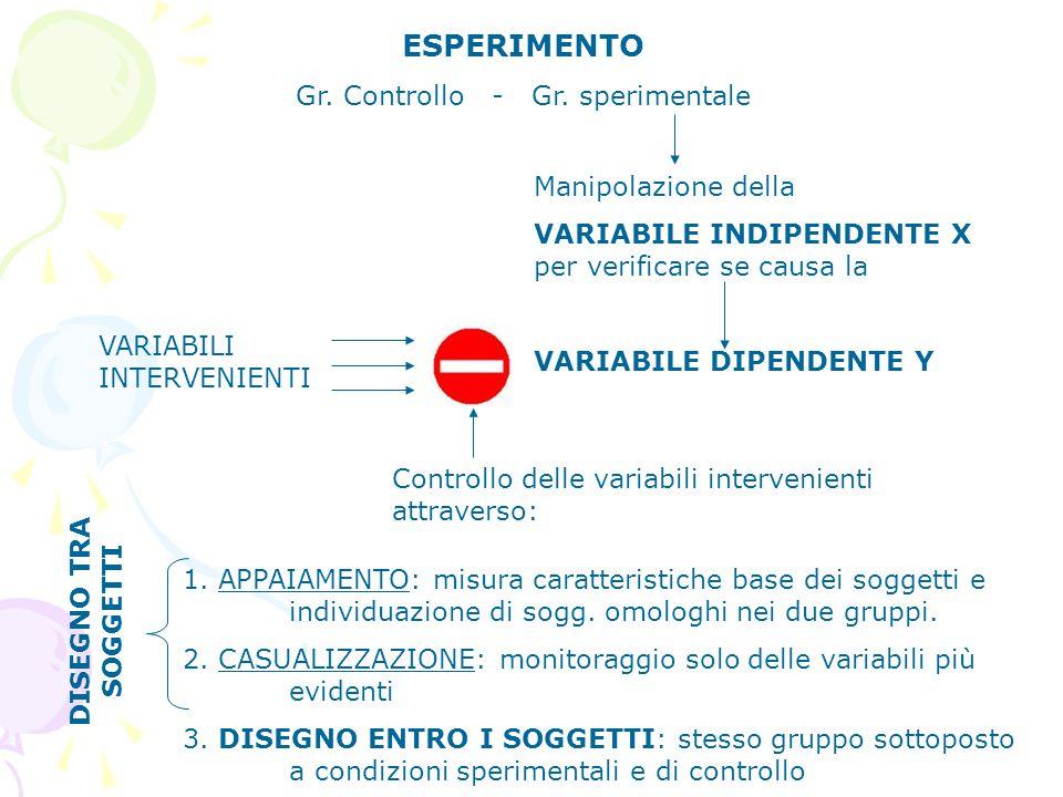 ESPERIMENTO Gr. Controllo - Gr. sperimentale Manipolazione della VARIABILE INDIPENDENTE X per verificare se causa la VARIABILE DIPENDENTE Y VARIABILI
