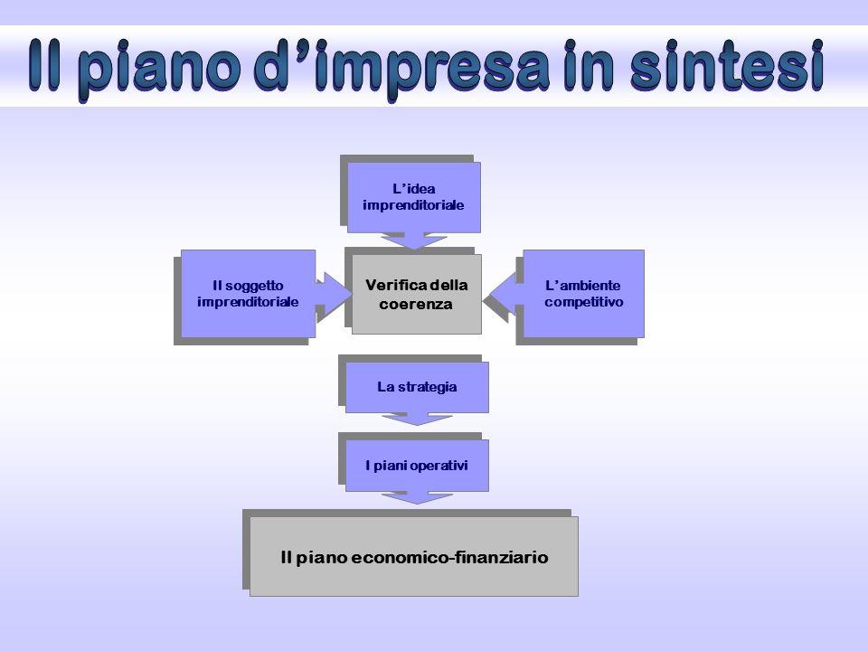 Verifica della coerenza La strategia I piani operativi Il piano economico-finanziario L'ambiente competitivo Il soggetto imprenditoriale L'idea imprenditoriale