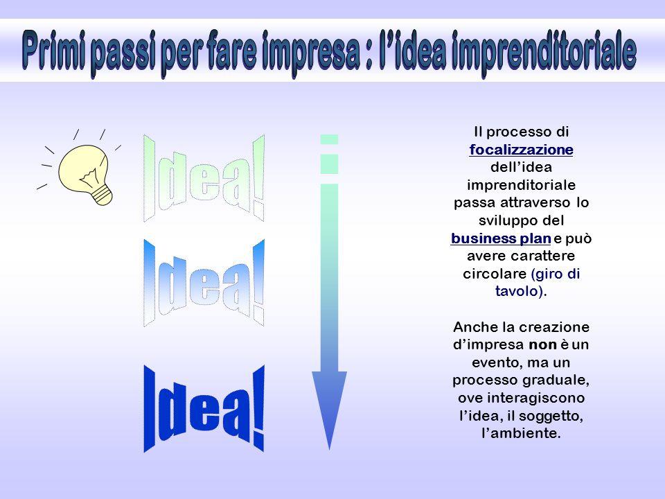 Il processo di focalizzazione dell'idea imprenditoriale passa attraverso lo sviluppo del business plan e può avere carattere circolare (giro di tavolo).