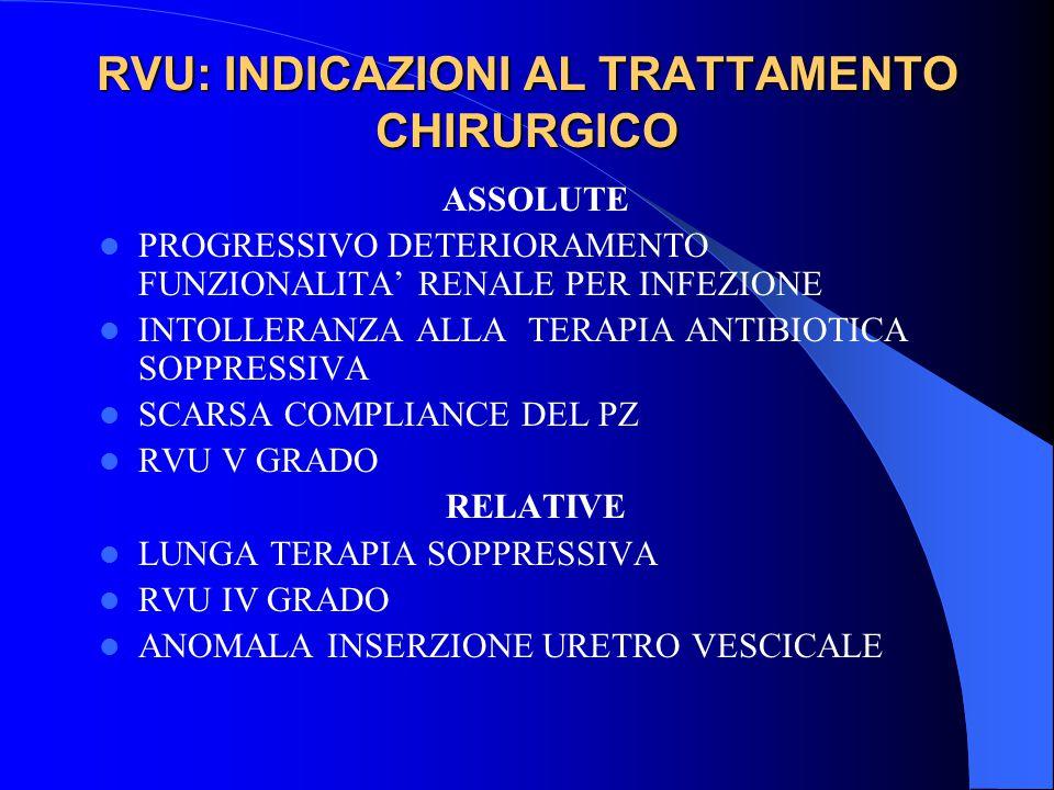 RVU: INDICAZIONI AL TRATTAMENTO CHIRURGICO ASSOLUTE PROGRESSIVO DETERIORAMENTO FUNZIONALITA' RENALE PER INFEZIONE INTOLLERANZA ALLA TERAPIA ANTIBIOTIC