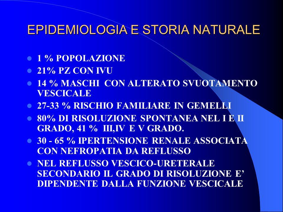 EPIDEMIOLOGIA E STORIA NATURALE 1 % POPOLAZIONE 21% PZ CON IVU 14 % MASCHI CON ALTERATO SVUOTAMENTO VESCICALE 27-33 % RISCHIO FAMILIARE IN GEMELLI 80%
