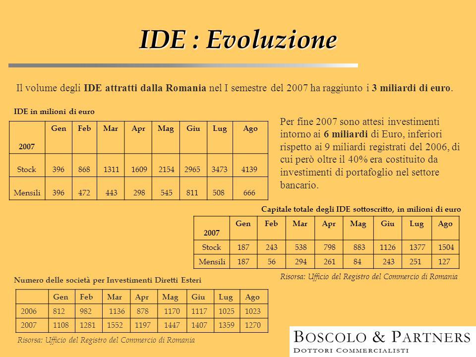 IDE : Evoluzione Per fine 2007 sono attesi investimenti intorno ai 6 miliardi di Euro, inferiori rispetto ai 9 miliardi registrati del 2006, di cui pe