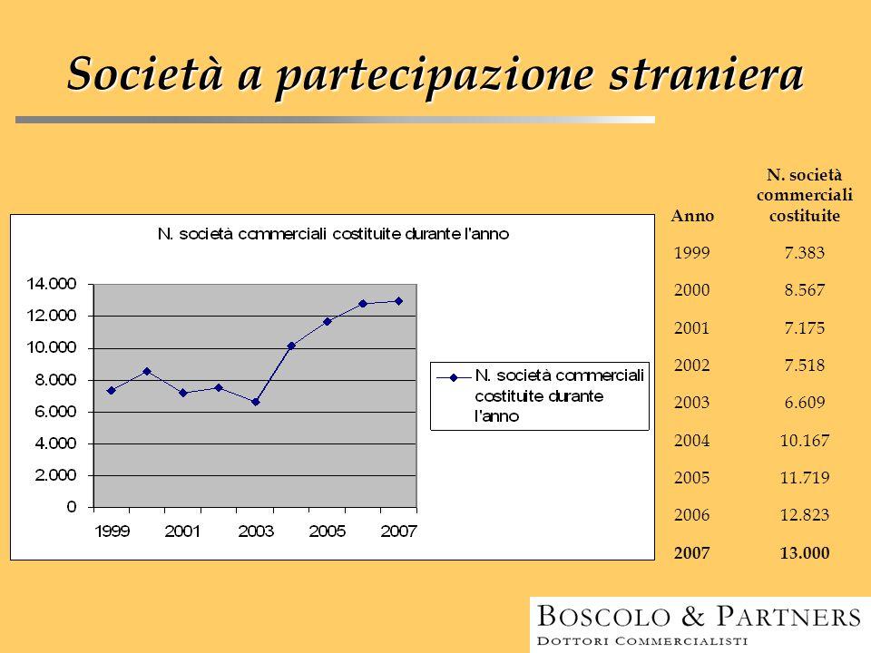 Società a partecipazione straniera Anno N. società commerciali costituite 19997.383 20008.567 20017.175 20027.518 20036.609 200410.167 200511.719 2006